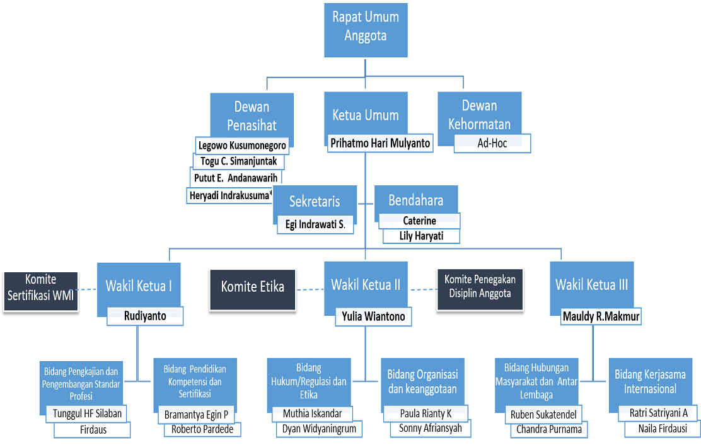 struktur-organisasi-pwmii.png